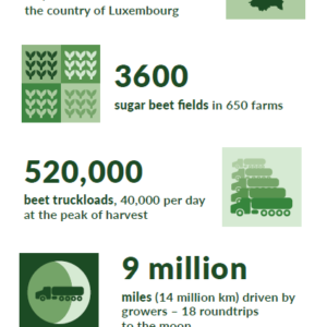 harvest facts